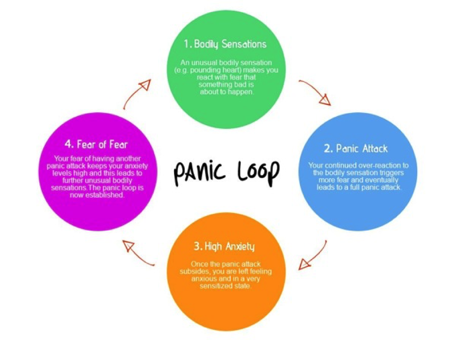 how to turn off panic attacks